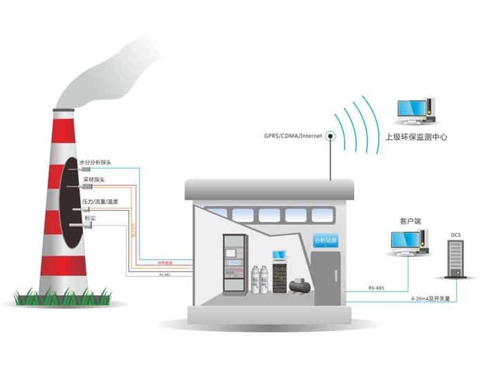 广州废气在线监控系统