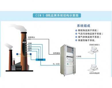 黄江废气在线监控系统
